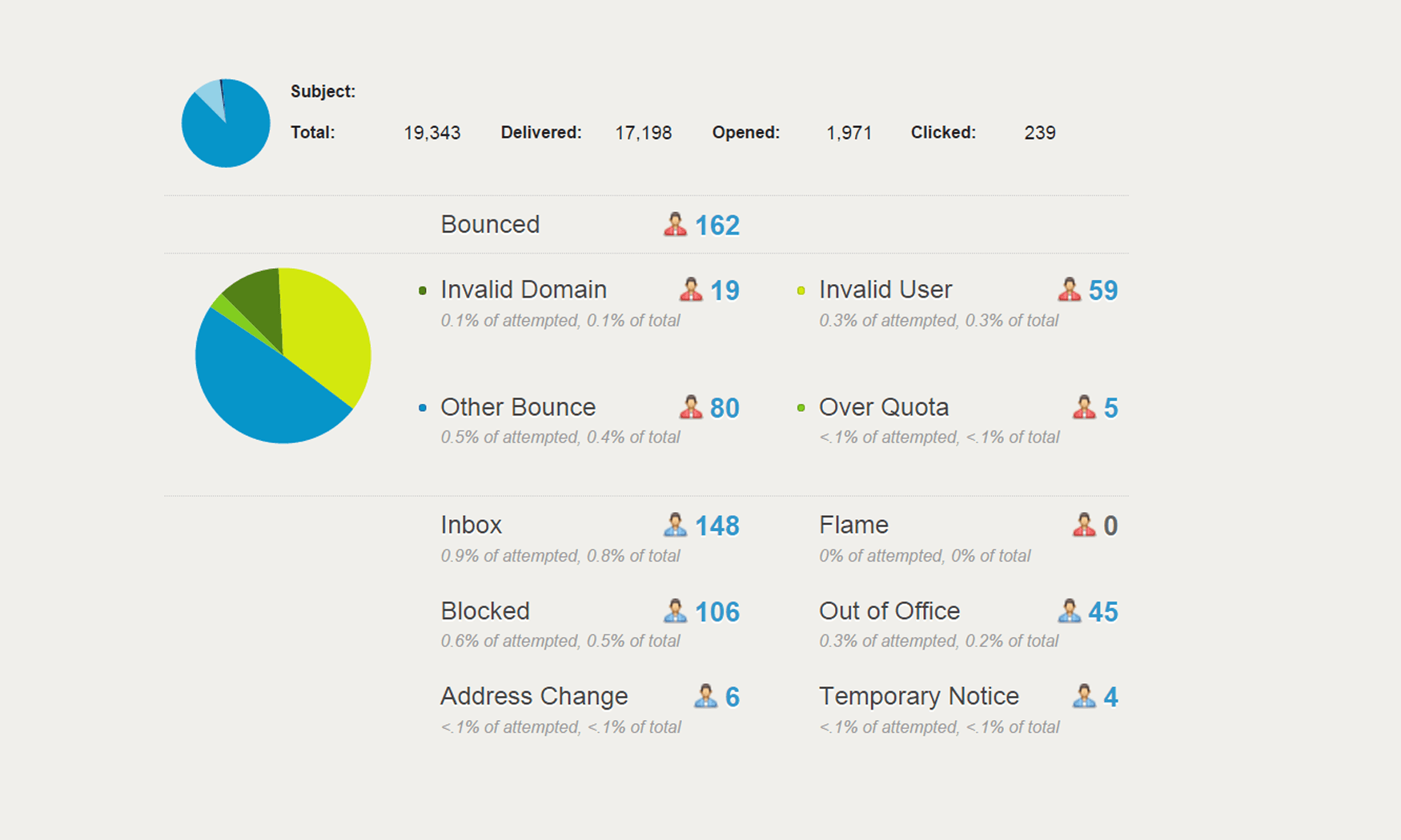 A breakdown of bounced, unsubscribers and invalid email accounts